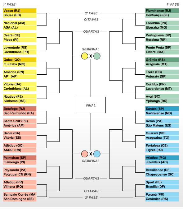 Tabela da Copa do Brasil 2010